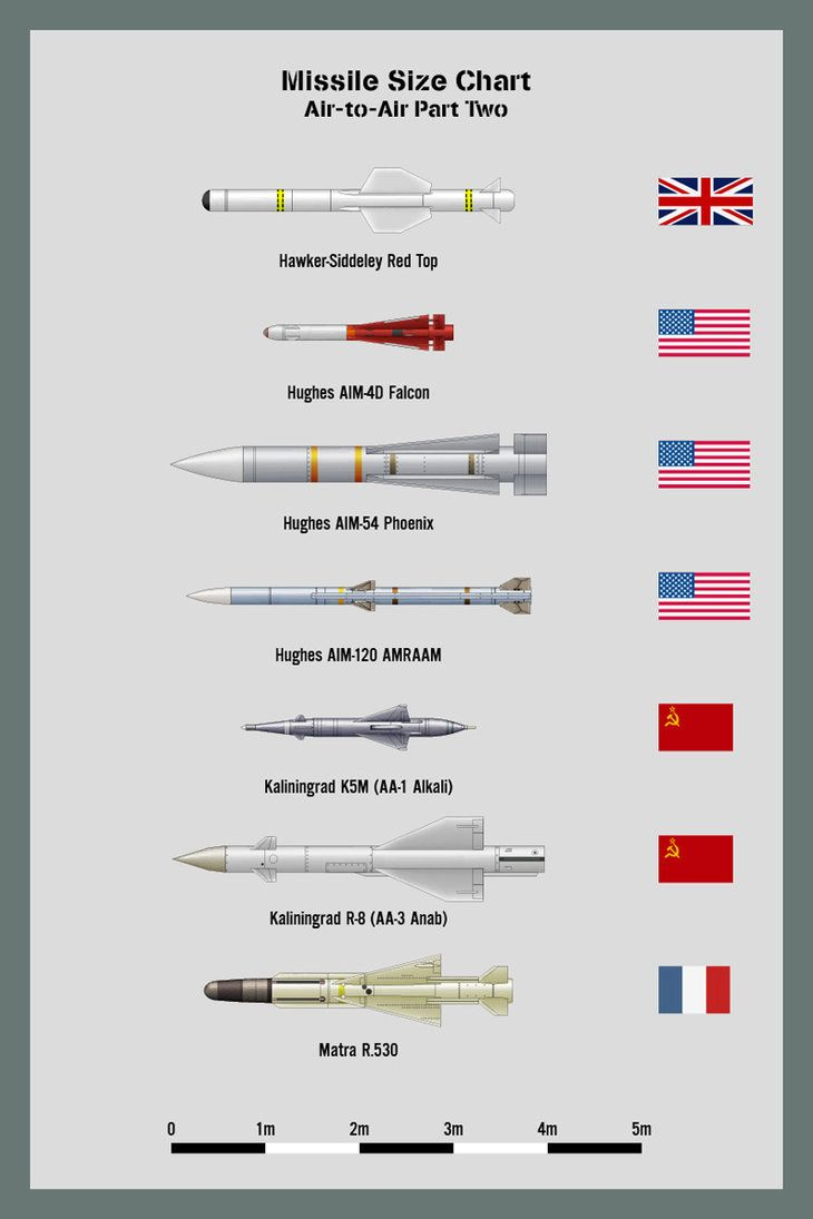 Bombs Size Chart Five A Showing The Relative Sizes Of Knox Box 4400 Wiring Diagram And Rockets From 4400lb To 22000lb Not Comprehensive Lis