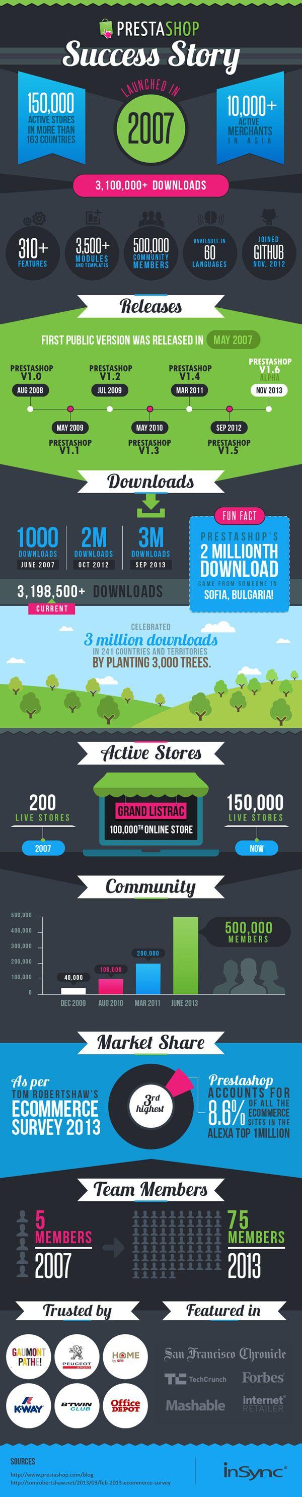 Prestashop Success Story | #Infographic  #Prestashop