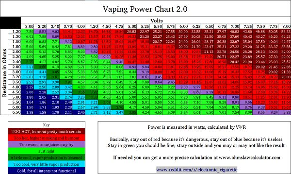 Vaping is all about Ohm's Law. If you're looking to get the best hit out of your APV or e-cig Mod, this is a useful guide to read.