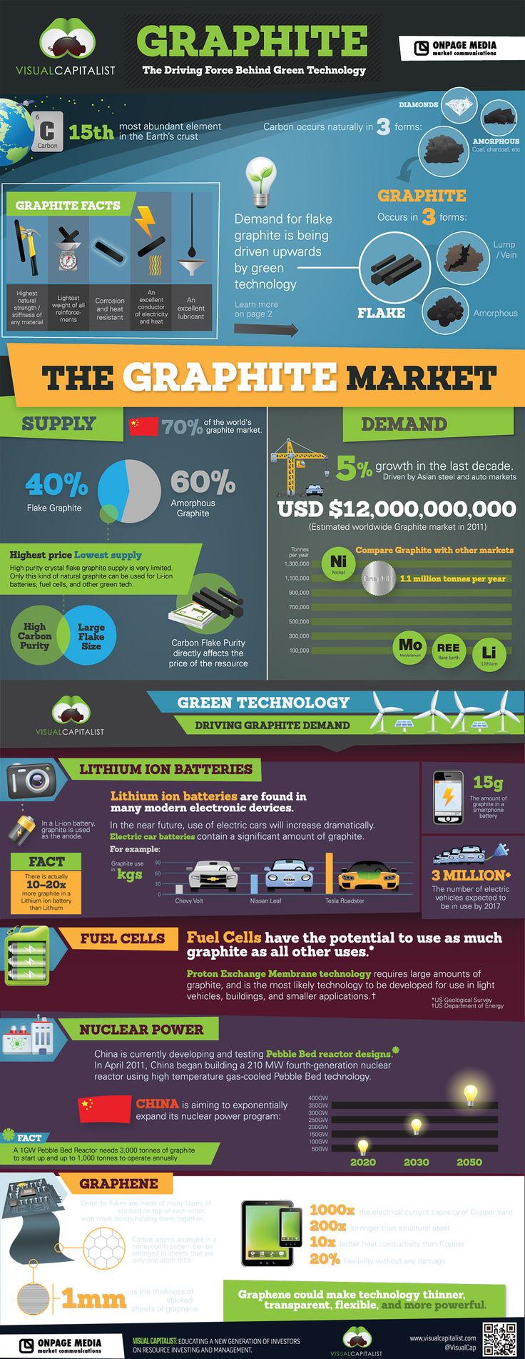 Graphite - the driving force behind green technology [infographics]