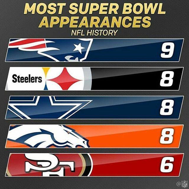 Most Super Bowl Appearances https://www.fanprint.com/licenses/minnesota-vikings?ref=5750