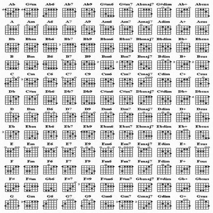 คอร ดก ต าร โปร ง ตารางคอร ดก ต าร ตารางคอร ดก ต าร โปร ง Guitar Chords Guitar Chord Chart Learn Guitar