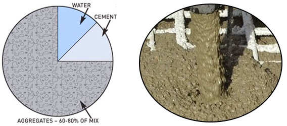 water/cement ratio in concrete:  For reference, a 0.4-0.6 is used,0.4 w/c ratio is generally expected to produce concrete with a compressive strength (or f'c) of about 5600 psi when it is properly cured. On the other hand, a ratio of 0.8 will make a weak concrete of only about 2000 psi.