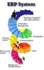 ERP software in India is rapidly gaining ground and we now notice a paradigm shift in thinking.