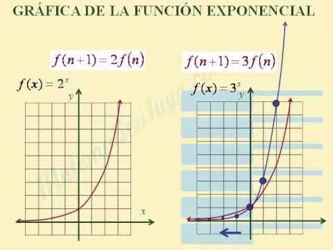 Funciones exponenciales. Gráficas y características, con bases mayores a 1