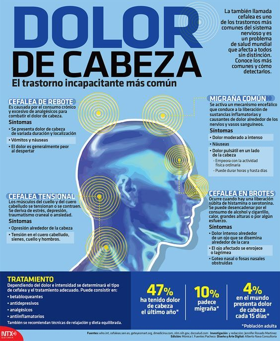 Dolor de cabeza, trastorno incapacitante más común   Alto Nivel #informacion #enfermedades