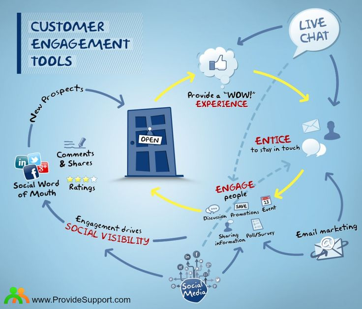 How to Create Greater Customer Engagement in 3 Steps: http://www.providesupport.com/blog/how-to-create-greater-customer-engagement-in-3-steps/