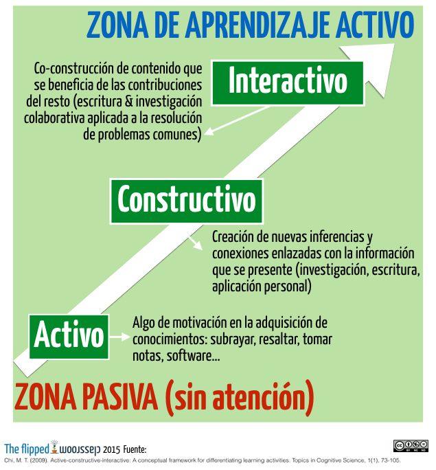 """Estupendo artículo que describe el rol del profesor y la """"interactividad"""" del alumno como una forma de cooperación"""