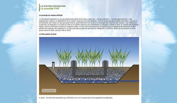 Animation du schéma explicatif du principe de filtration par FPR © Pixfolio