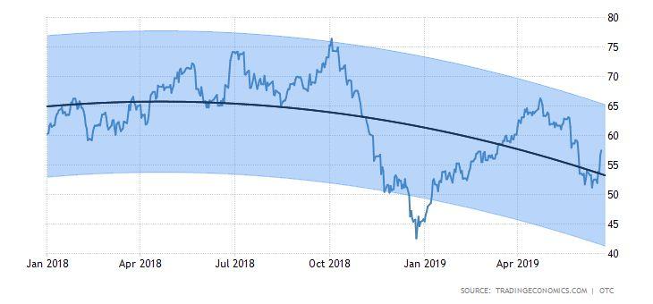 Crude oil 2019 data chart calendar forecast