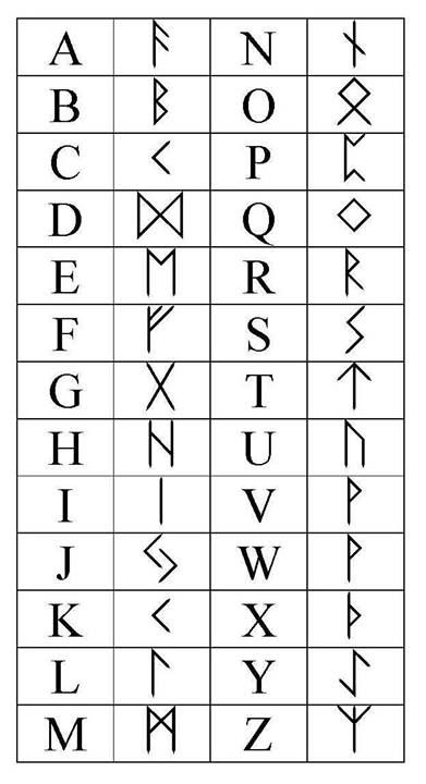 Runor- viking alphabet