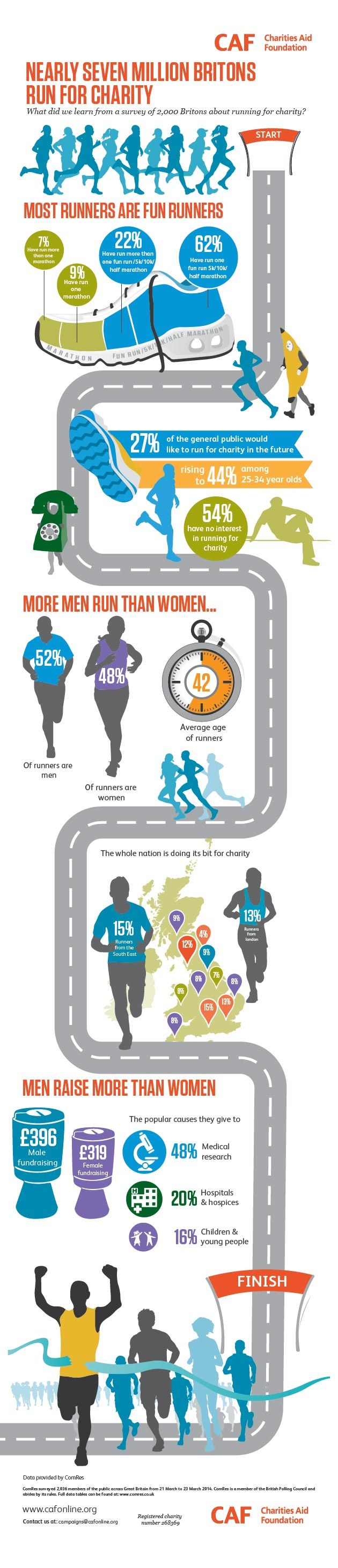 Charity running research for 2014 #charity #run #LondonMarathon https://www.cafonline.org/media-office/press-releases/2014/1304-charity-running-boom-men.aspx #fundraising #running #charity #marathon