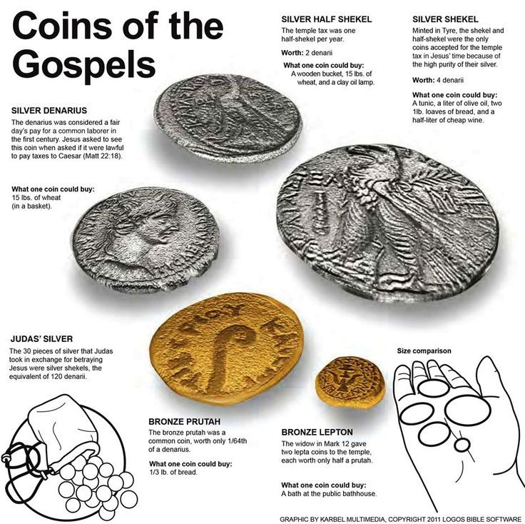 Silver Denarius, Shekel, half-shekel, bronze Prutah, and Lepton coins in common circulation during the time of Jesus Christ.