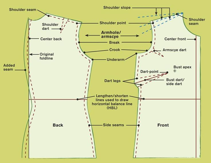 Follow this order when fitting: bust, back, underarm, shoulder seam placement and slope, shoulder point to underarm, and side seams.