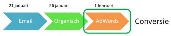 Herkennen van ondergewaardeerde online marketingkanalen. Of wel indirecte conversie.