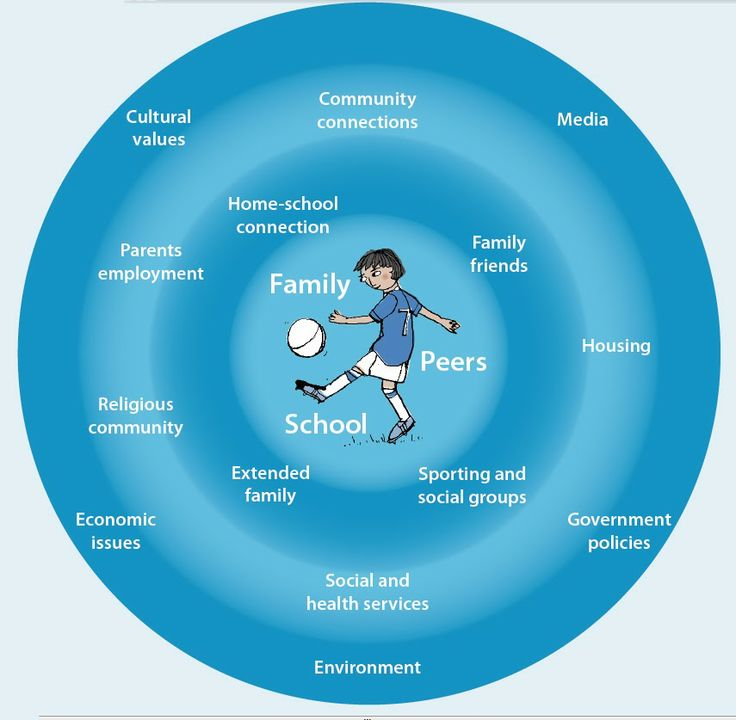 Social:  Social Development in Adolescence.  Nice info graphic that shows the adolescent is product of his/her environment.