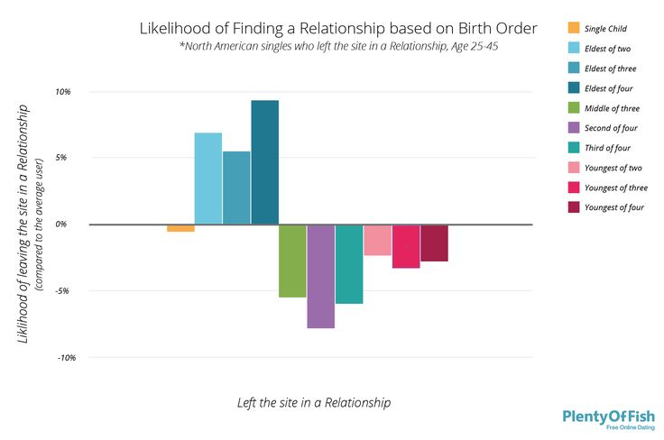 How birth order affects dating
