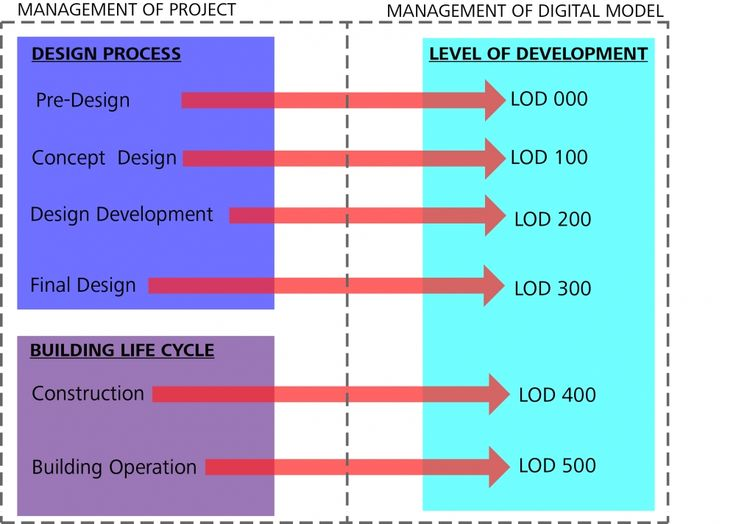 Project Phases & Level of Development | Sustainability Workshop