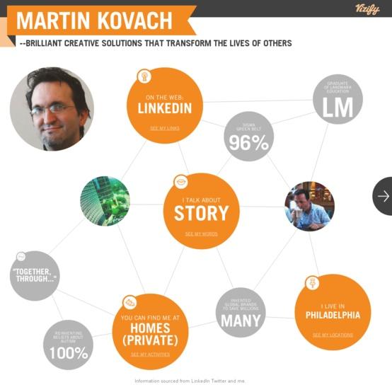 Graphical bio: Martin KovachWorth Reading, Book Worth