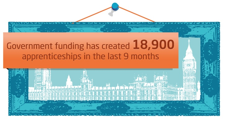 Apprenticeship infograph - Government funding created 18,900 apprenticeships in the last 9 months