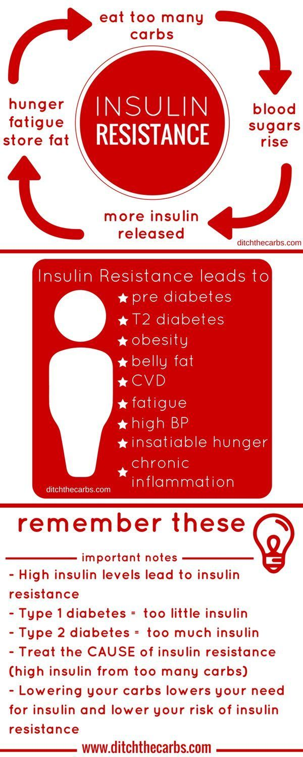 insulin and weight losss