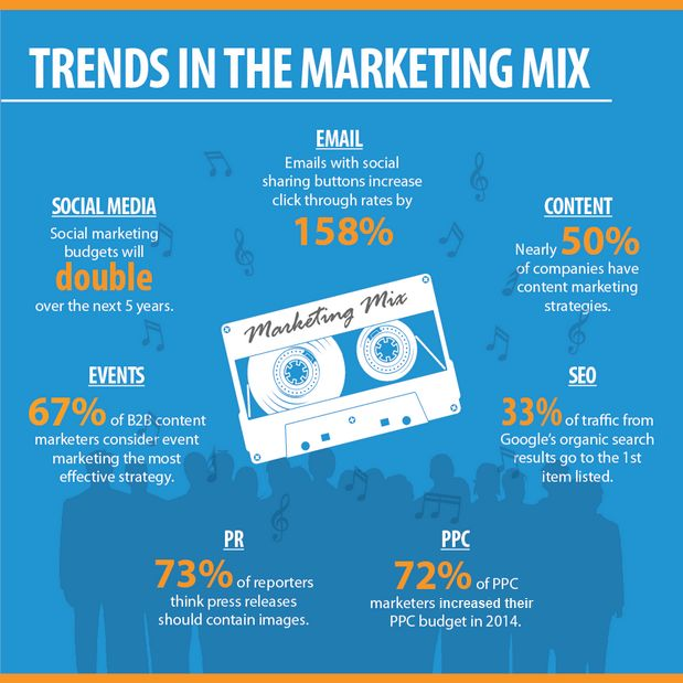 What current advertising trends should a company follow? Some good-to-know data…