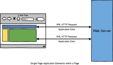 An Intro Into Single Page Applications (SPA)