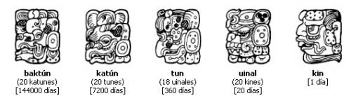 MÉTODO DE CÓMPUTO DE LOS MAYAS:  NUMERO DE DÍAS: TÉRMINO    1: KIN (día)  20: UNIAL (el 20 es un número clave en el calendario maya)  360: TUN  7.200: KATUN  144.000: BAKTUN