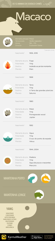 Principais características do signo do zodíaco chinês do Macaco, nono animal do horóscopo chinês. Obtenha o aplicativo KarmaWeather, disponível gratuitamente na App Store