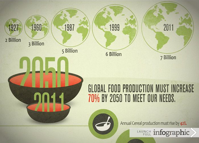 Global agriculture needs to produce 70% more food by 2050 to meet the demands of…
