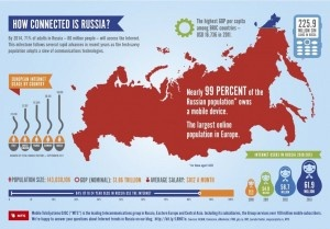 99% of the Russian population owns a mobile. Blog viClone