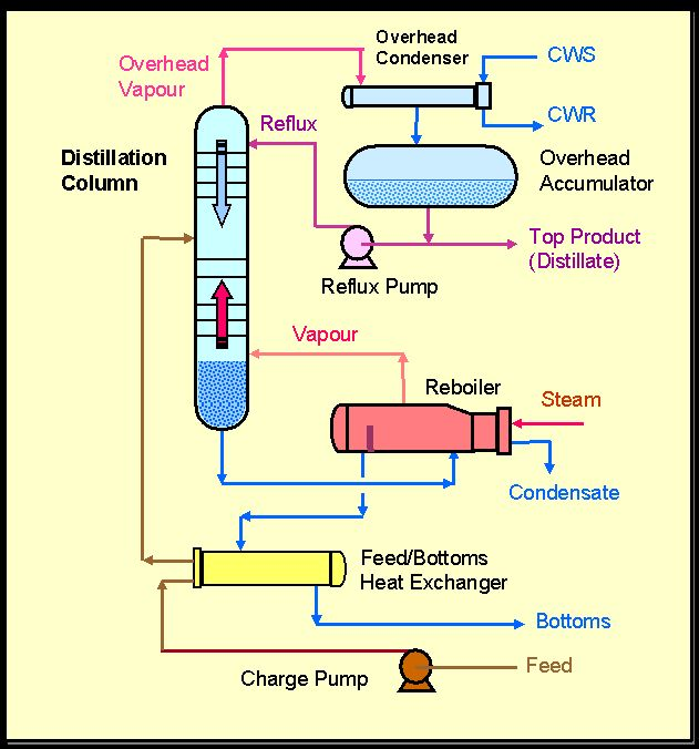 Setup for Continuous Distillation