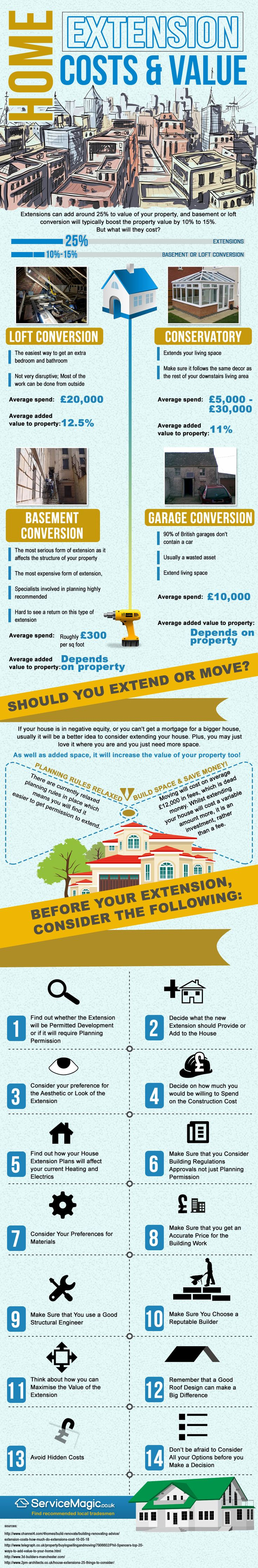 If you need a bit of extra space around the home but don't fancy packing up and moving, then why not think about a house extension? Adding an extra