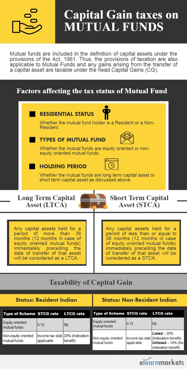 This pin gives a brief idea on Capital gain taxes on Mutual Funds