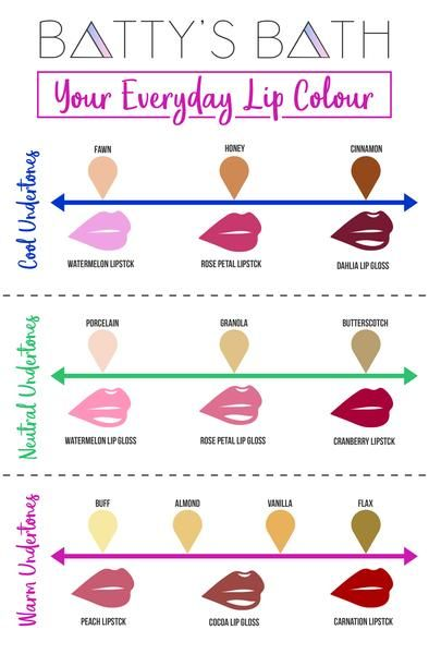 how to choose a lipstick color skin tone