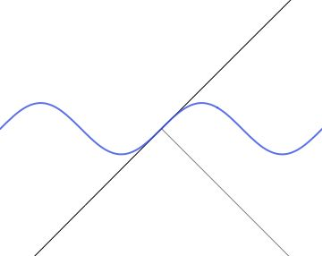 The osculating circle at a point on a moving sine wave. This is the circle that best approximates the curve at the point. [more] [code]