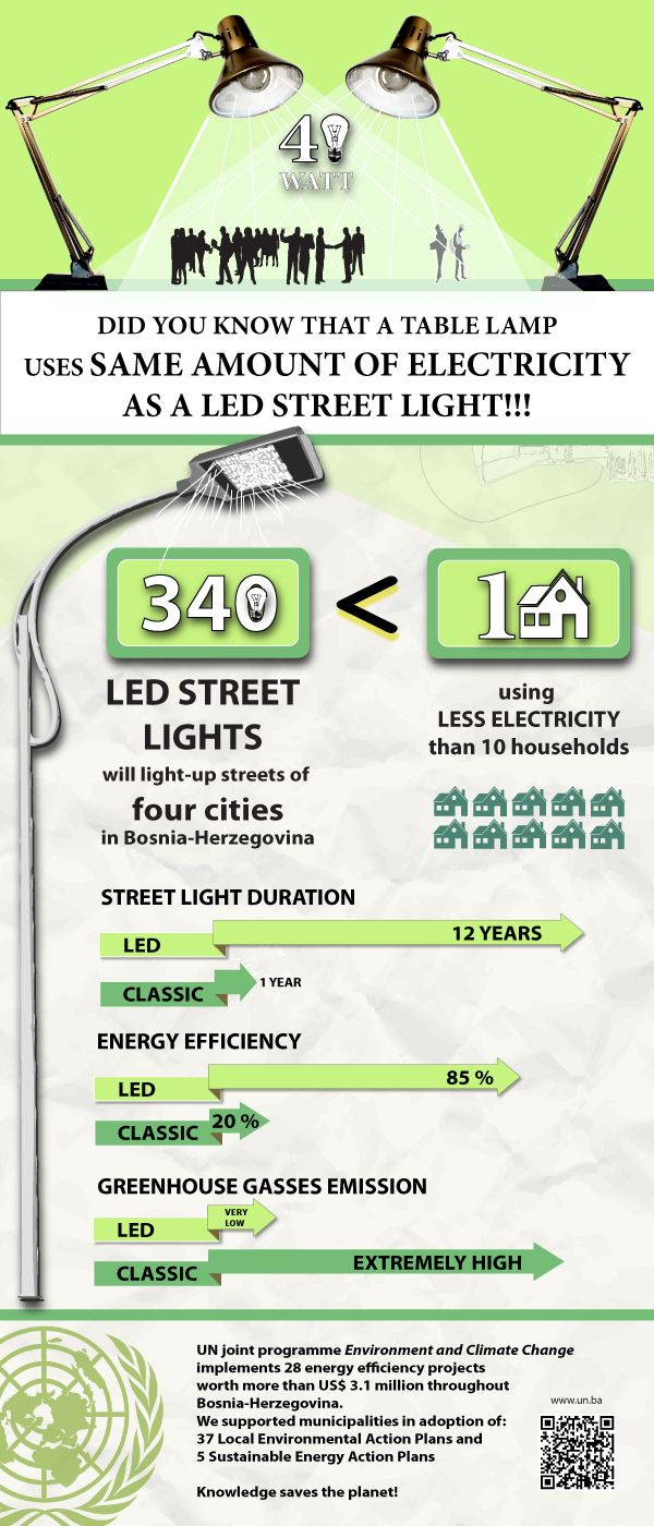 Did You Know That A Table Lamp Uses Same Amount Of Electricity As A Led Street Light[INFOGRAPHIC]