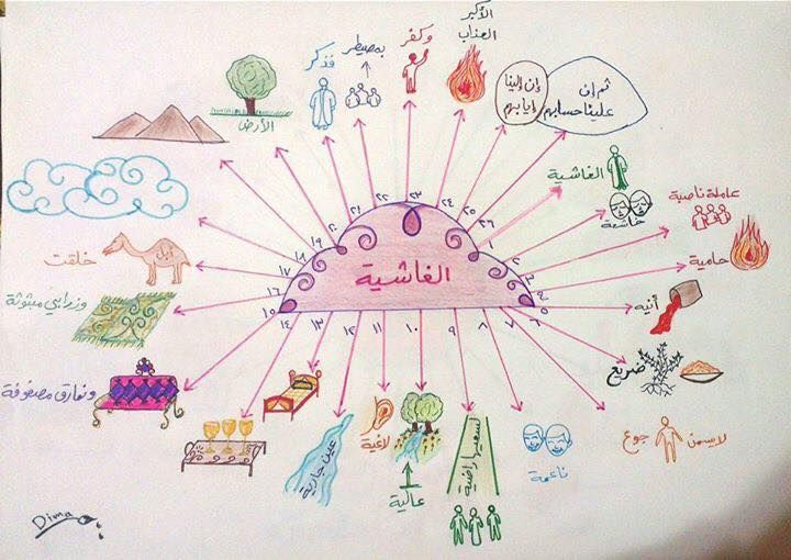 17021990 1296150310464136 7398599044463317627 N Jpg 720 510 Islamic Books For Kids Islamic Kids Activities Muslim Kids Activities