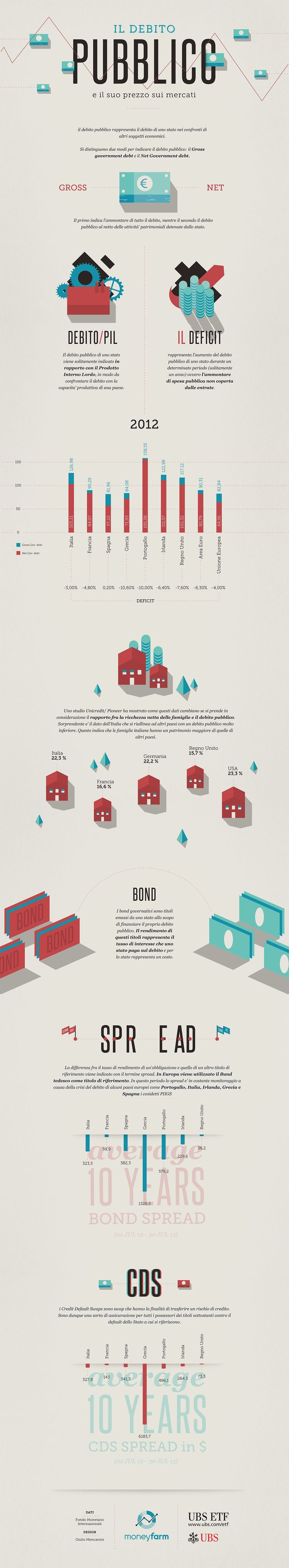 Infografica sul Debito Pubblico - MoneyFarm UBS