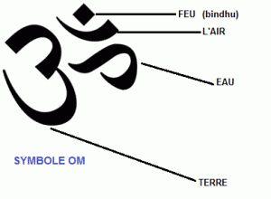OM ou AUM - symbolique liée aux 4 éléments