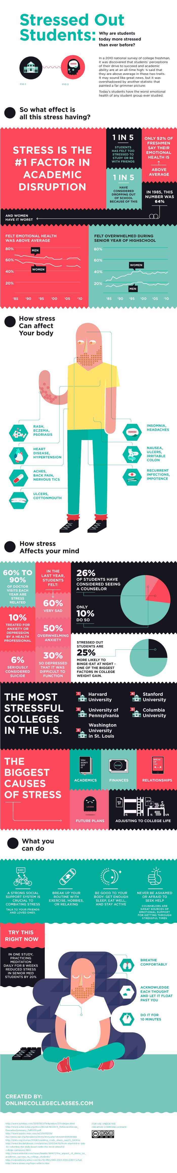 causes of stress on college students Student anxiety over exams is increasing according to students in the survey (sadie blood) a study of more than 2,000 senior college students says fear of lower grades and eventual job market failure are major factors in exam stress and anxiety students at campuses around the us participated in the study, hosted by stop procrastinating.