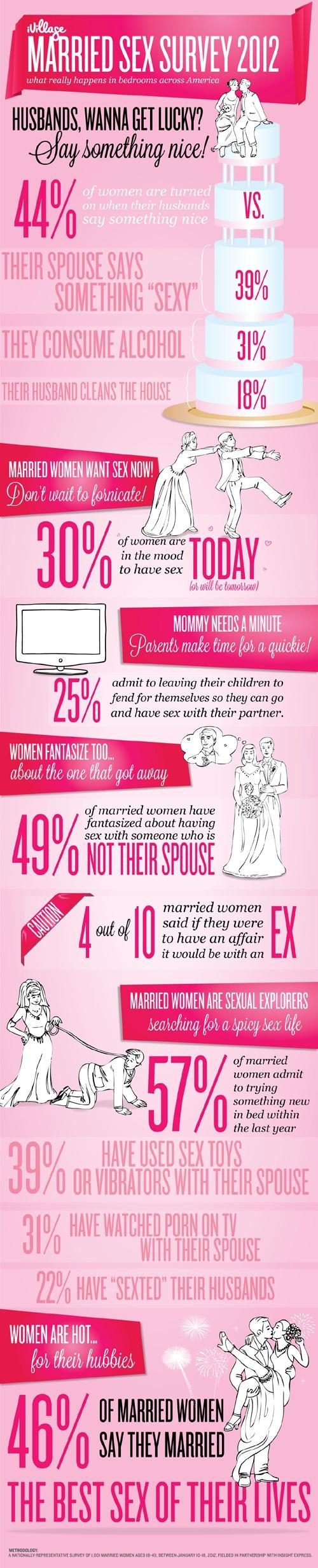 marital sex poll in Shreveport