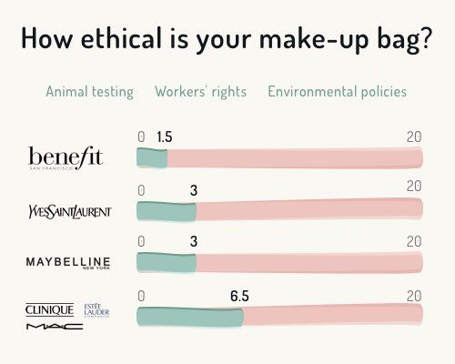 How ethical is your makeup bag? Read our latest blog to see how you score!