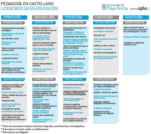 Universidad de Playa Ancha - Admisión - Pedagogía en Castellano - Malla