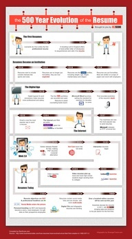 Cómo ha evolucionado el #CV en la historia #infografia #rrhh