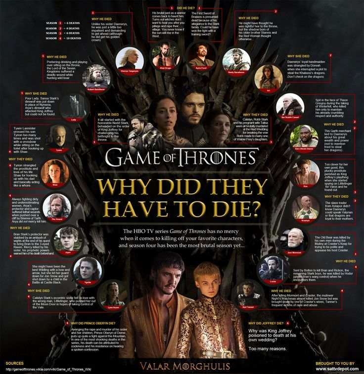 Game Of Thrones Deathchart Hbo Tv Series Tv Series Infographic