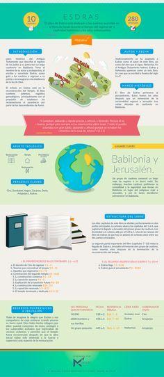 Manos al Cielo             - Infografía sobre el libro de ESDRAS. #infobiblia...