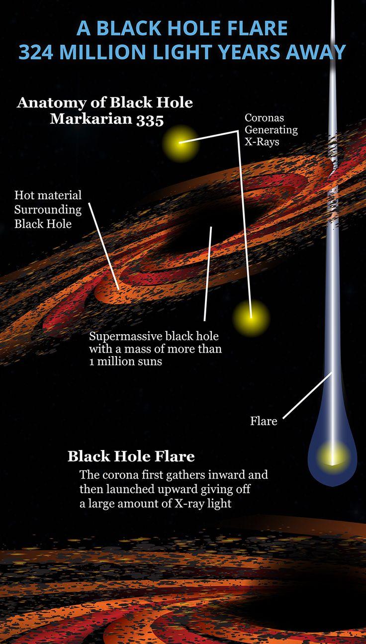 NASA Spots a Black Hole Flare 324 Million Light Years Away [Infographic] #NASA, #BlackHole, #Science
