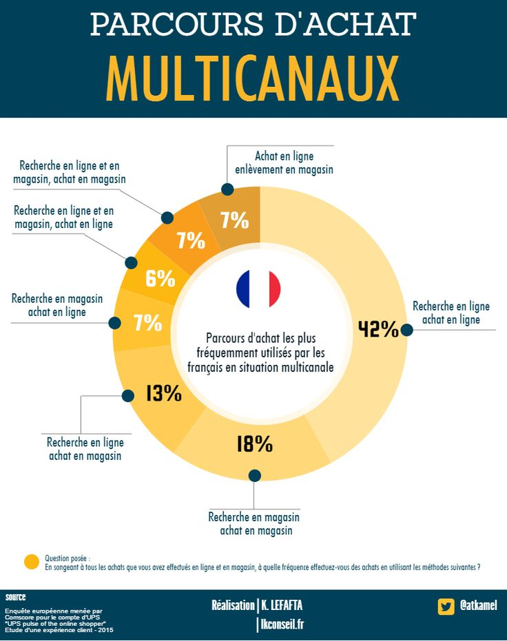 Quels sont les parcours d'achat les plus fréquemment utilisés par les français en multicanal?
