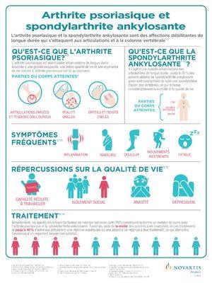 Arthrite psoriasique et spondylarthrite ankylosante (Groupe CNW/Novartis Pharma Canada inc.)                                                                                                                                                                                 Plus